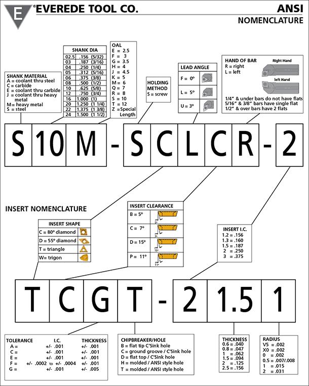 Carbide Insert Nomenclature Chart Image Mag